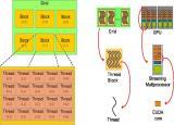 Image: Thread organization for NVIDIA GPUs